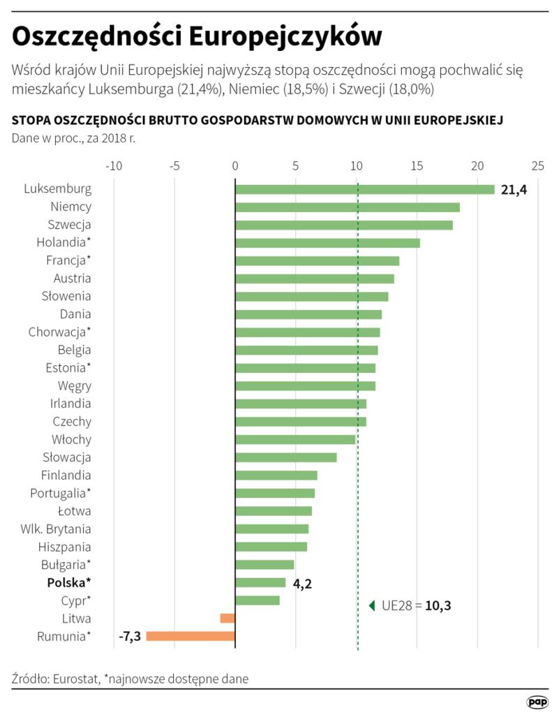 Oszczędności Europejczyków